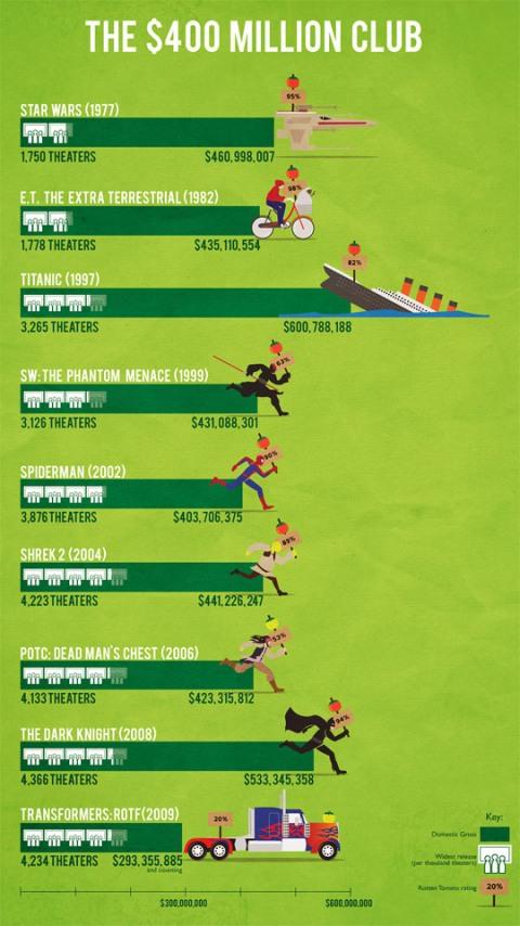 400million-club-green-graph