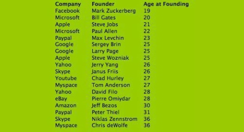 age at founding